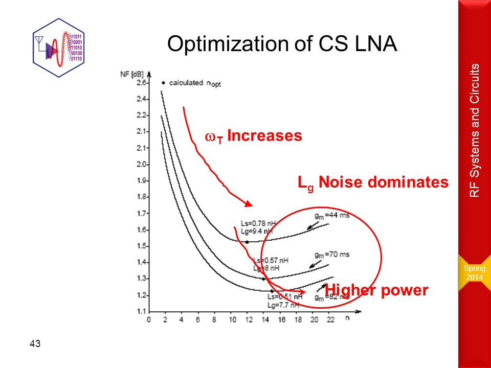 Optimization of CS LNA wT Increases Lg Noise dominates Higher power