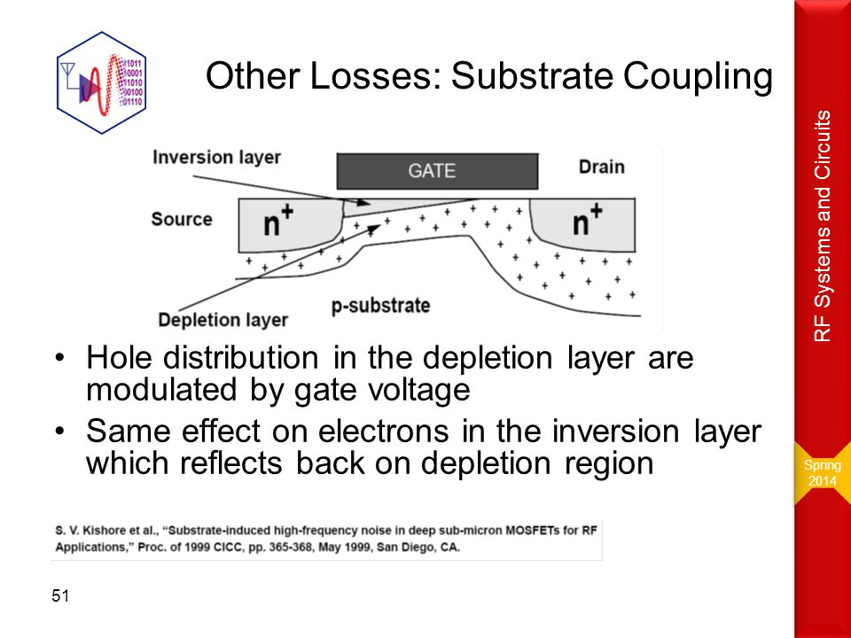 Other Losses: Substrate Coupling