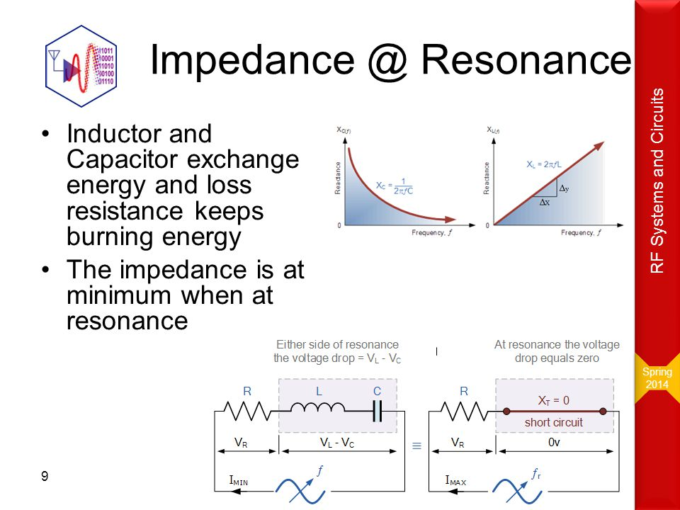 Spring 2014. RF Systems and Circuits. Impedance @ Resonance. Inductor and Capacitor exchange energy and loss resistance keeps burning energy.