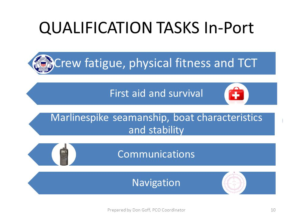 QUALIFICATION TASKS In-Port