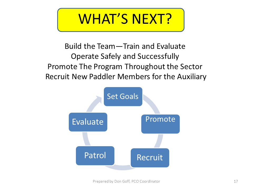 WHAT'S NEXT Build the Team—Train and Evaluate Promote Set Goals