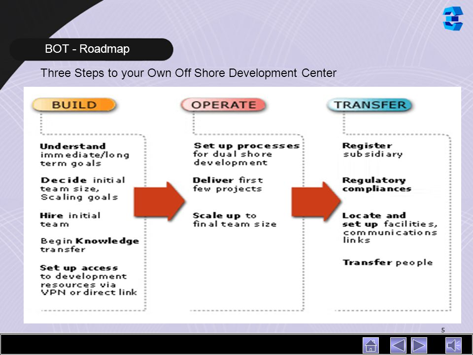 BOT - Roadmap Three Steps to your Own Off Shore Development Center