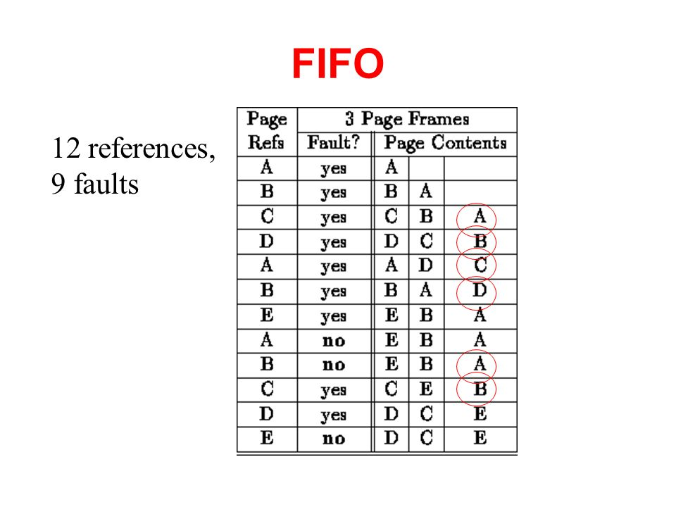 FIFO 12 references, 9 faults