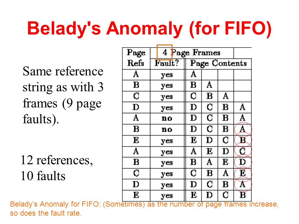 Belady s Anomaly (for FIFO)