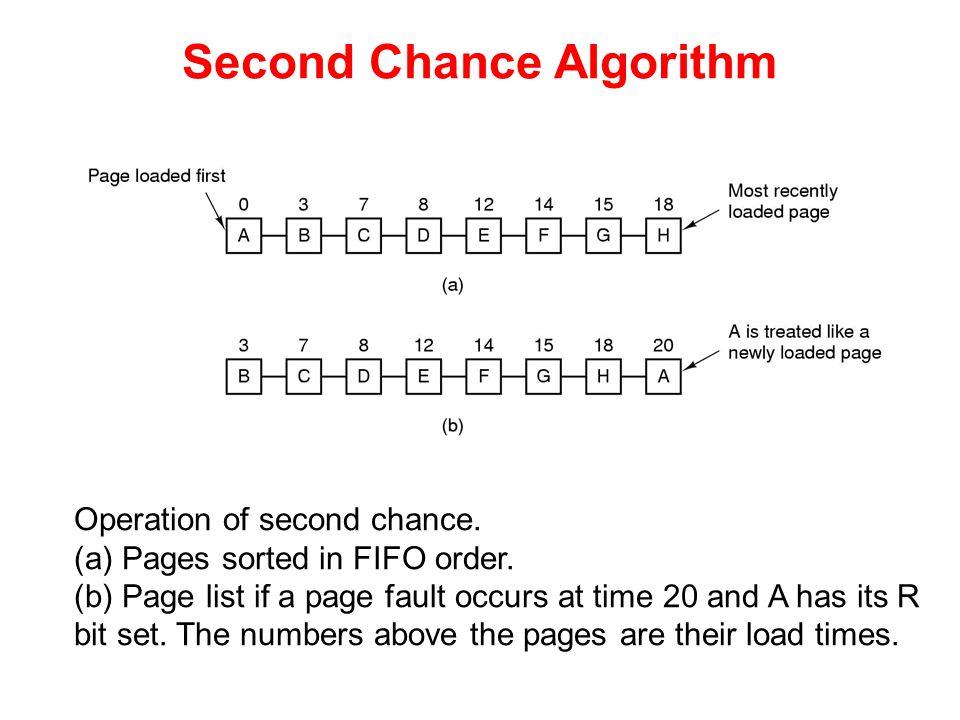 Second Chance Algorithm