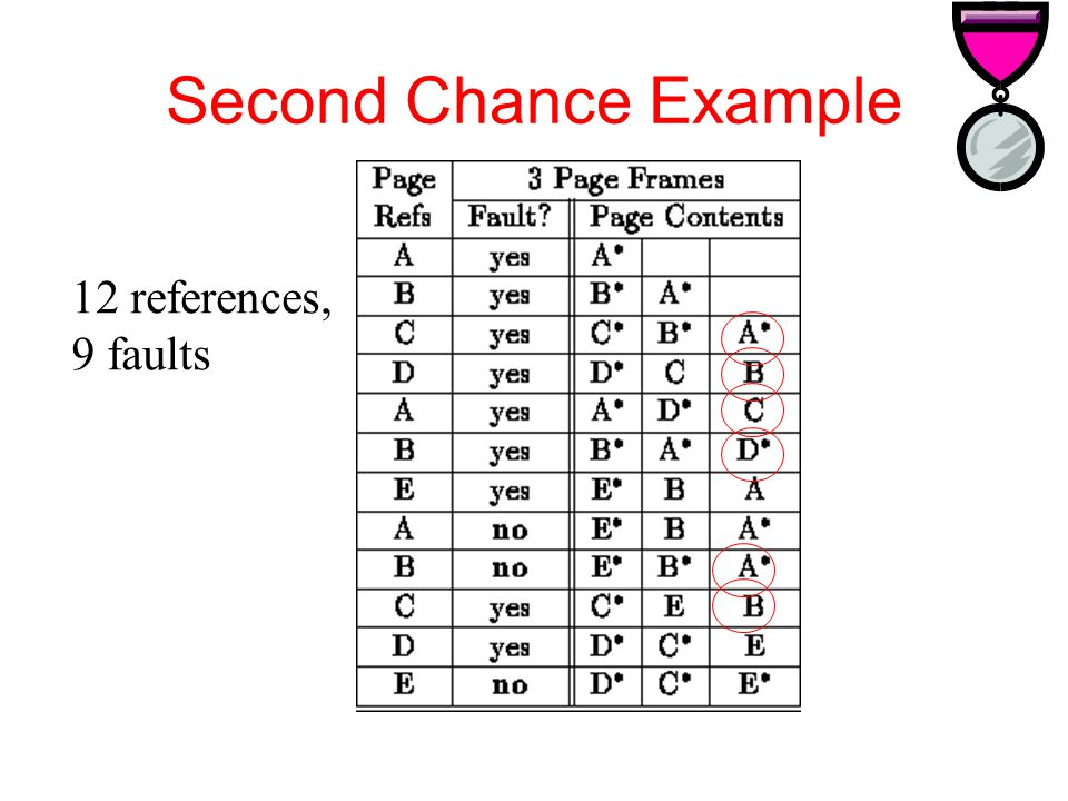 Second Chance Example 12 references, 9 faults