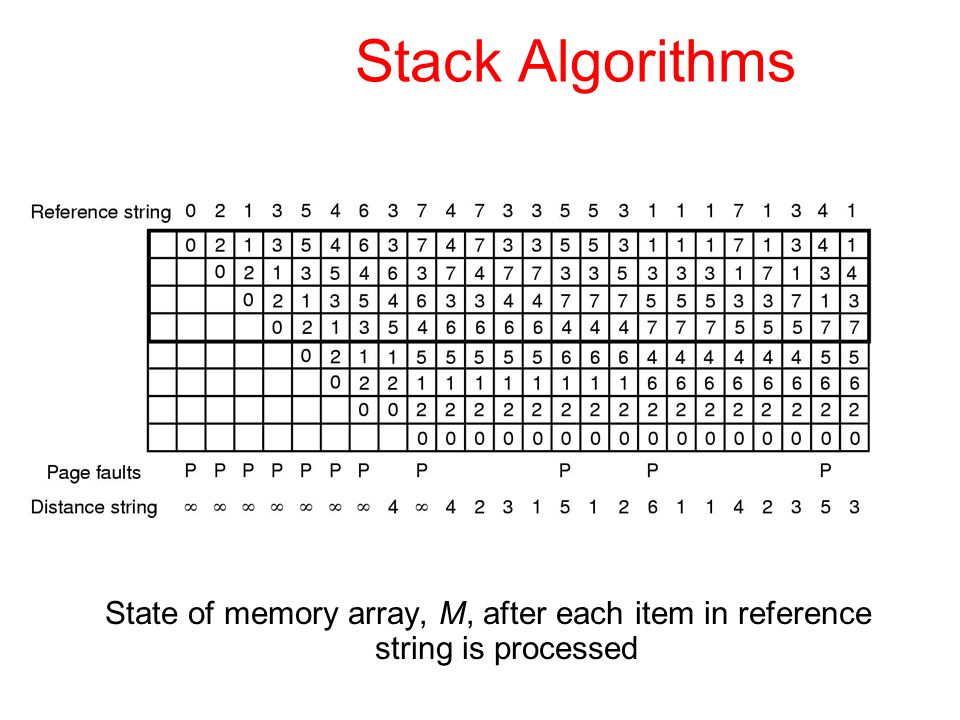 Stack Algorithms State of memory array, M, after each item in reference string is processed