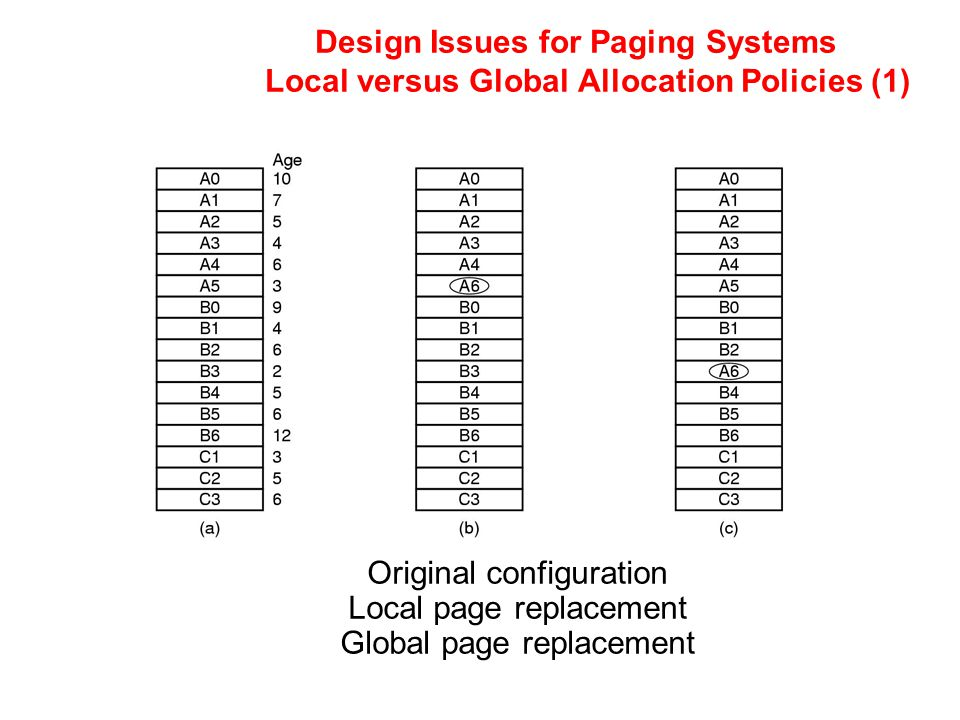 Original configuration Local page replacement Global page replacement