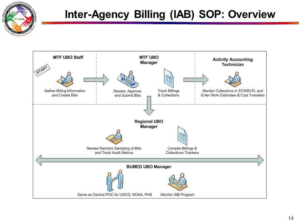 Inter-Agency Billing (IAB) SOP: Overview