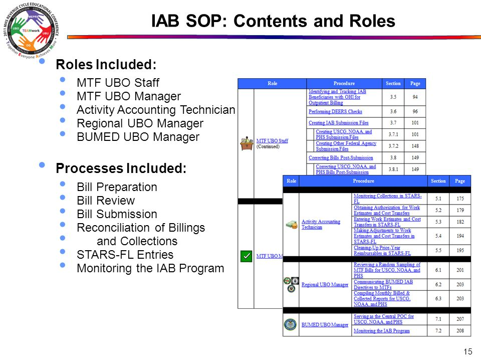IAB SOP: Contents and Roles
