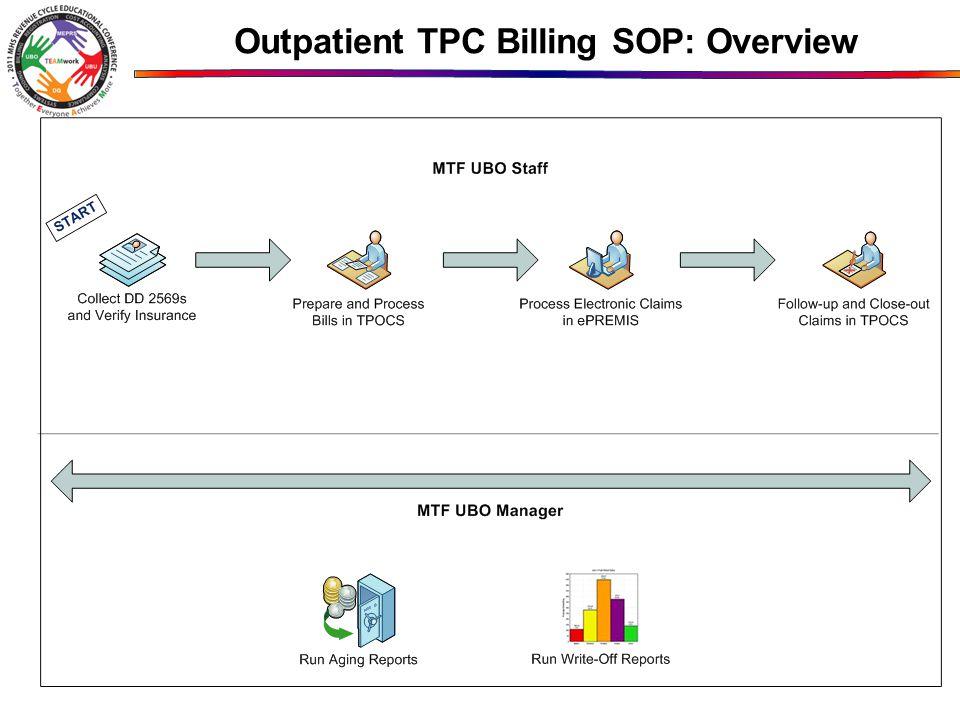 Outpatient TPC Billing SOP: Overview