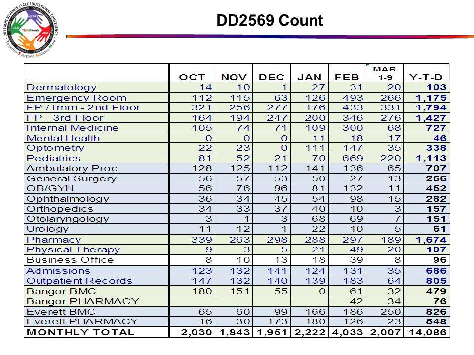 DD2569 Count