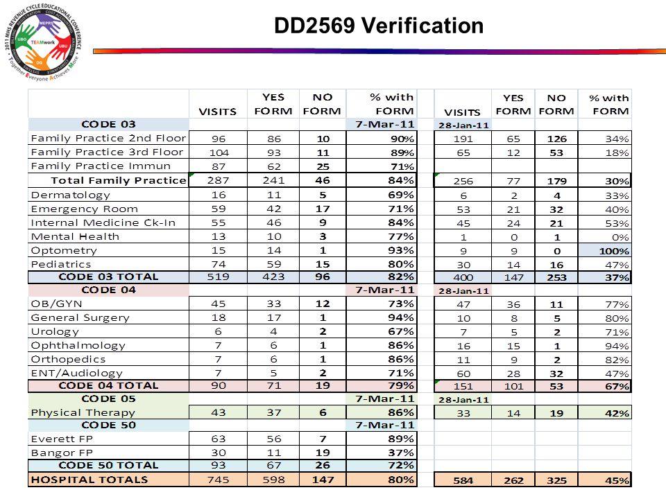 DD2569 Verification