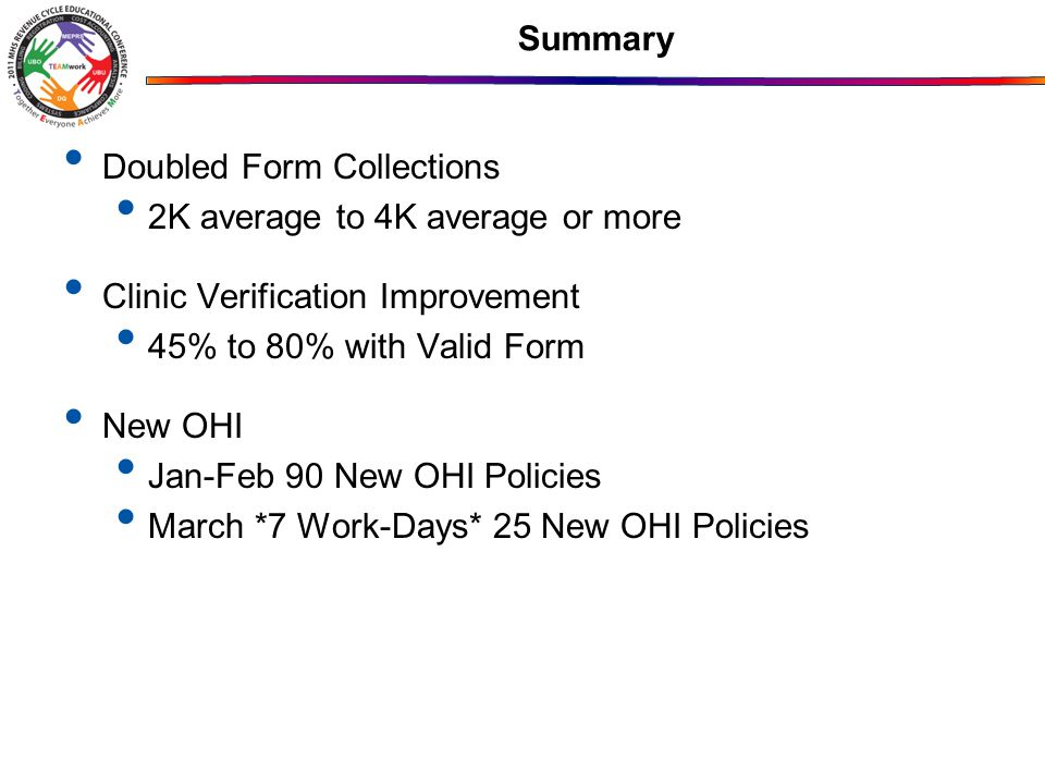 Summary Doubled Form Collections. 2K average to 4K average or more. Clinic Verification Improvement.