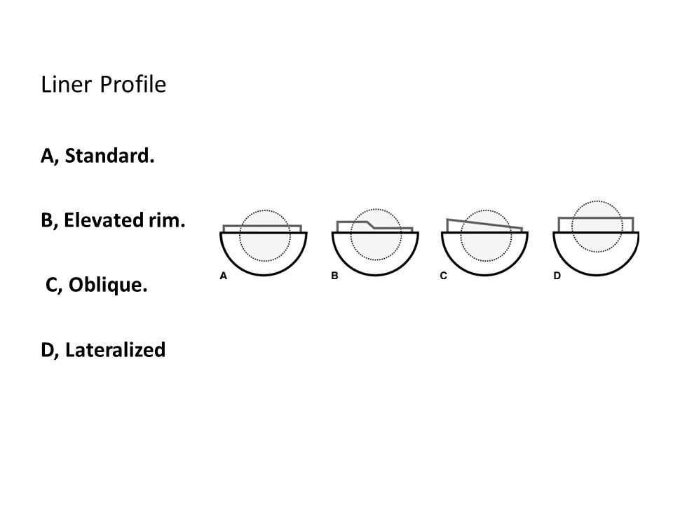 Liner Profile A, Standard. B, Elevated rim. C, Oblique. D, Lateralized