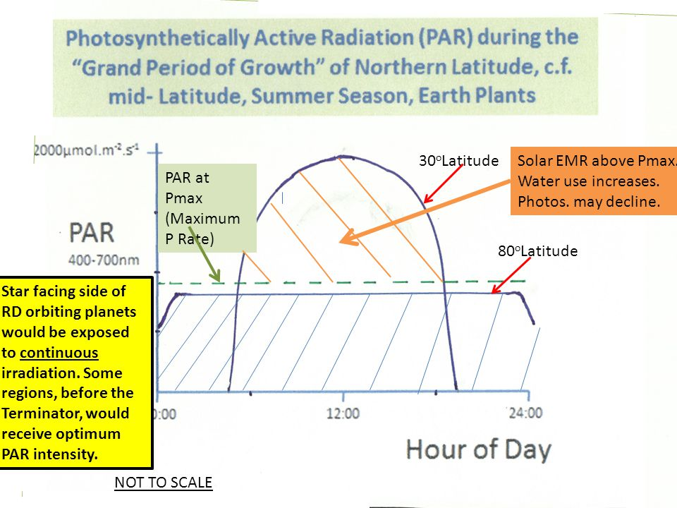 30oLatitude Solar EMR above Pmax. Water use increases. Photos. may decline. PAR at Pmax. (Maximum.