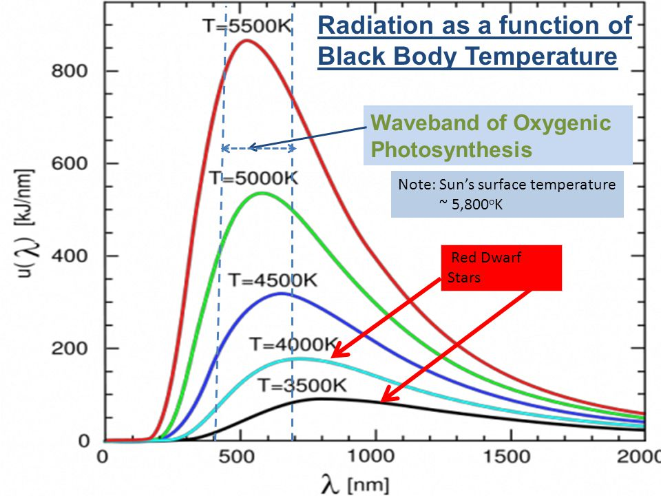 Radiation as a function of Black Body Temperature