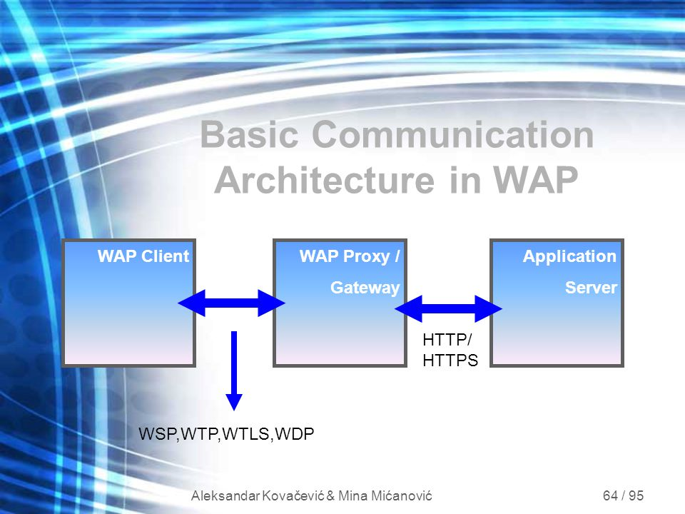 Basic Communication Architecture in WAP