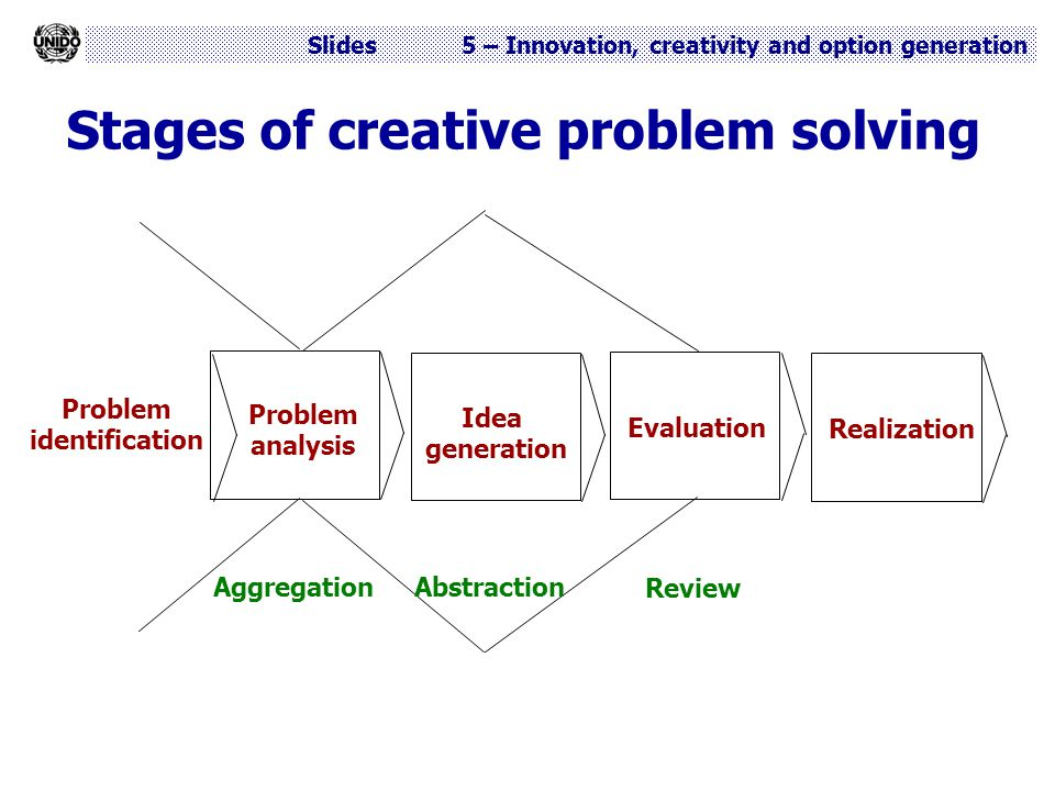 Stages of creative problem solving