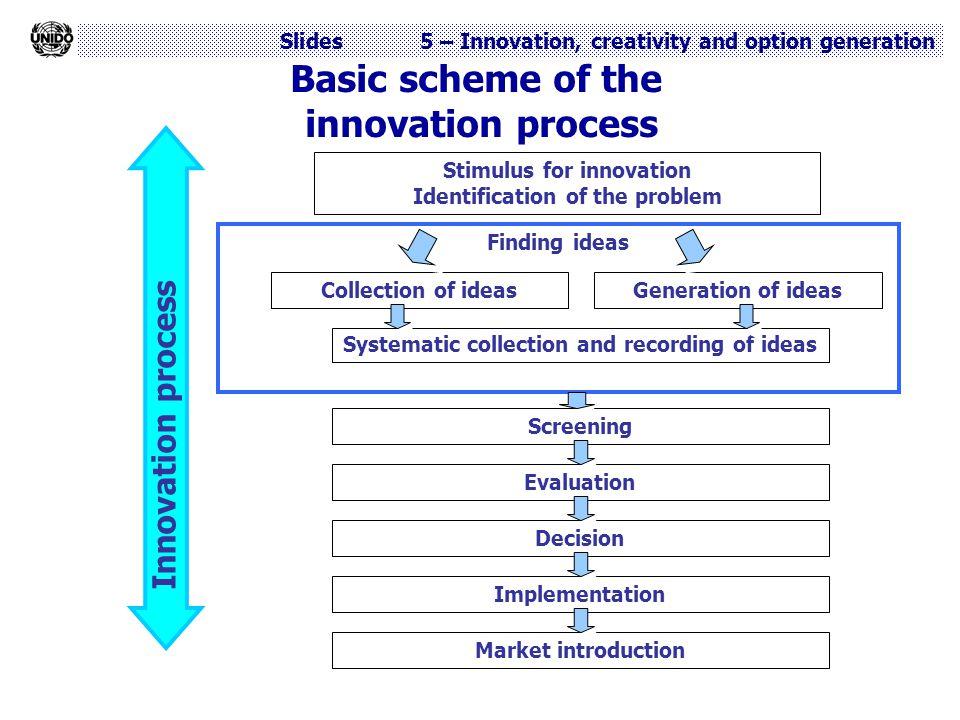 Basic scheme of the innovation process