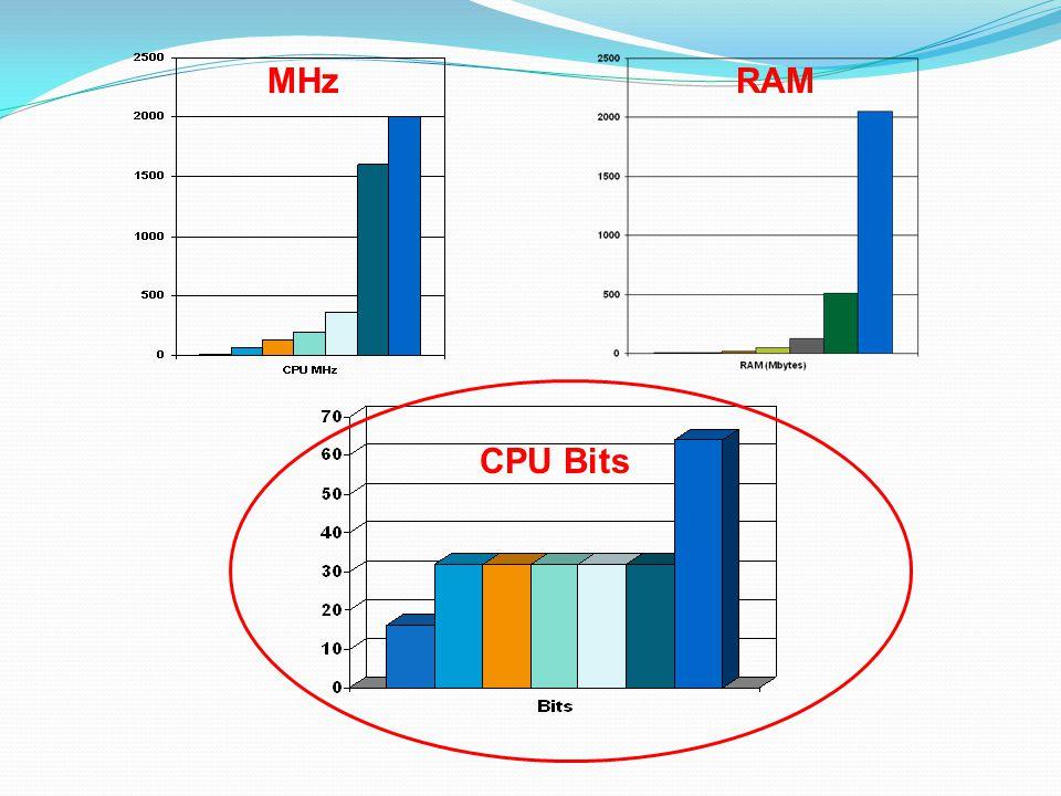 MHz RAM CPU Bits