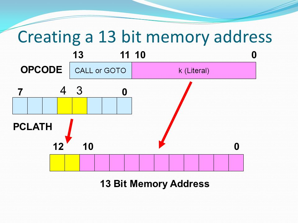 Creating a 13 bit memory address