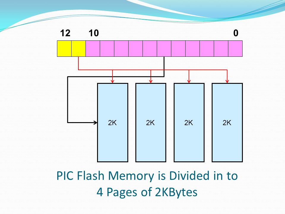 PIC Flash Memory is Divided in to 4 Pages of 2KBytes