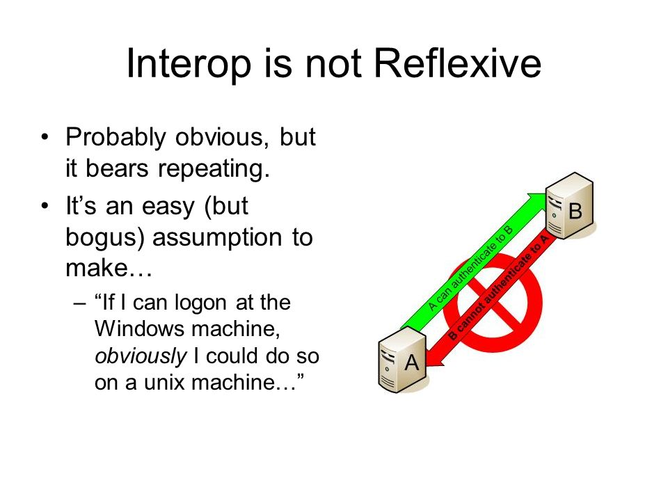 Interop is not Reflexive