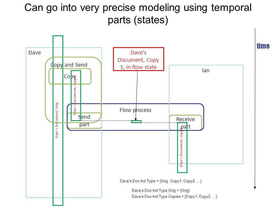 Can go into very precise modeling using temporal parts (states)
