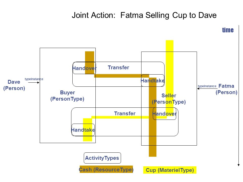 Joint Action: Fatma Selling Cup to Dave
