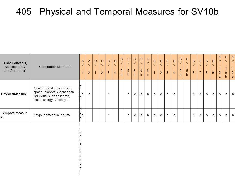 405 Physical and Temporal Measures for SV10b