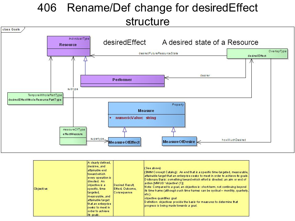 406 Rename/Def change for desiredEffect structure