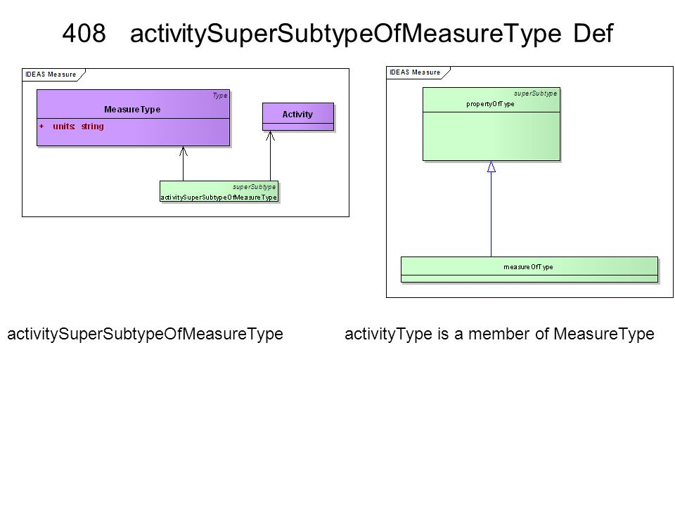 408 activitySuperSubtypeOfMeasureType Def