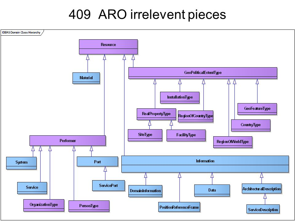 409 ARO irrelevent pieces