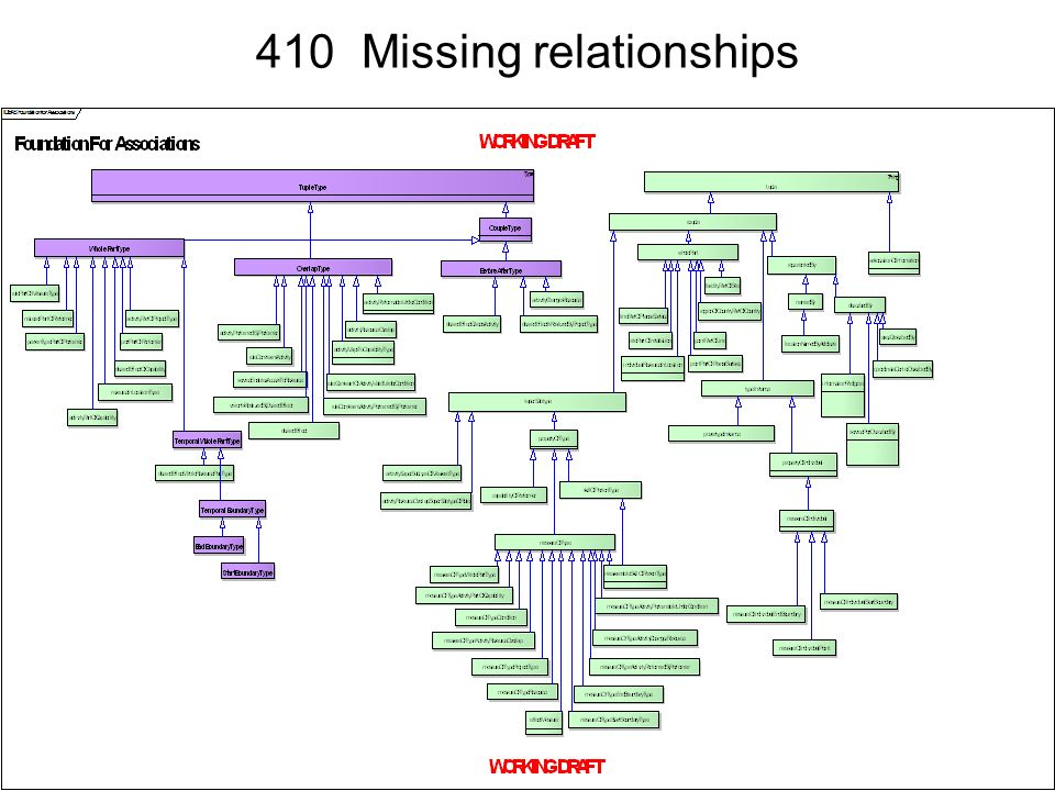 410 Missing relationships