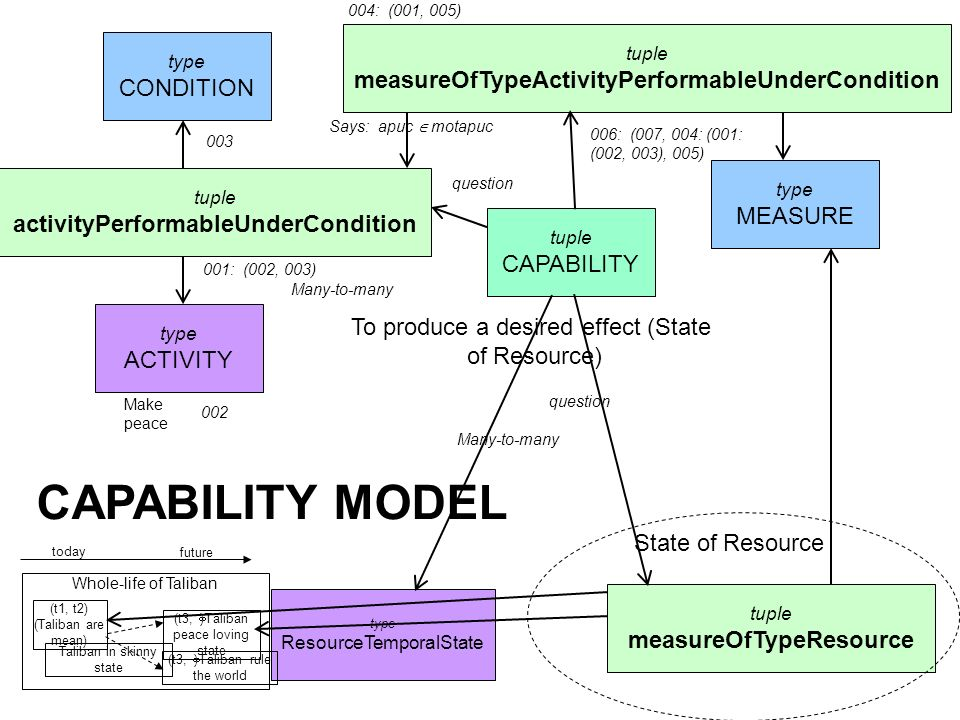 CAPABILITY MODEL measureOfTypeActivityPerformableUnderCondition