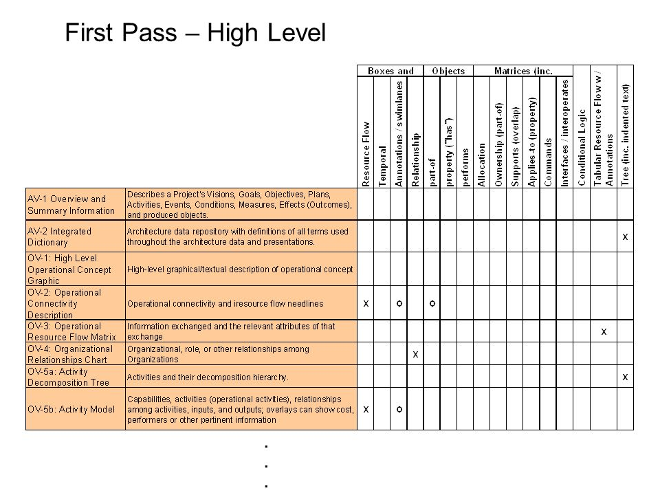 First Pass – High Level .