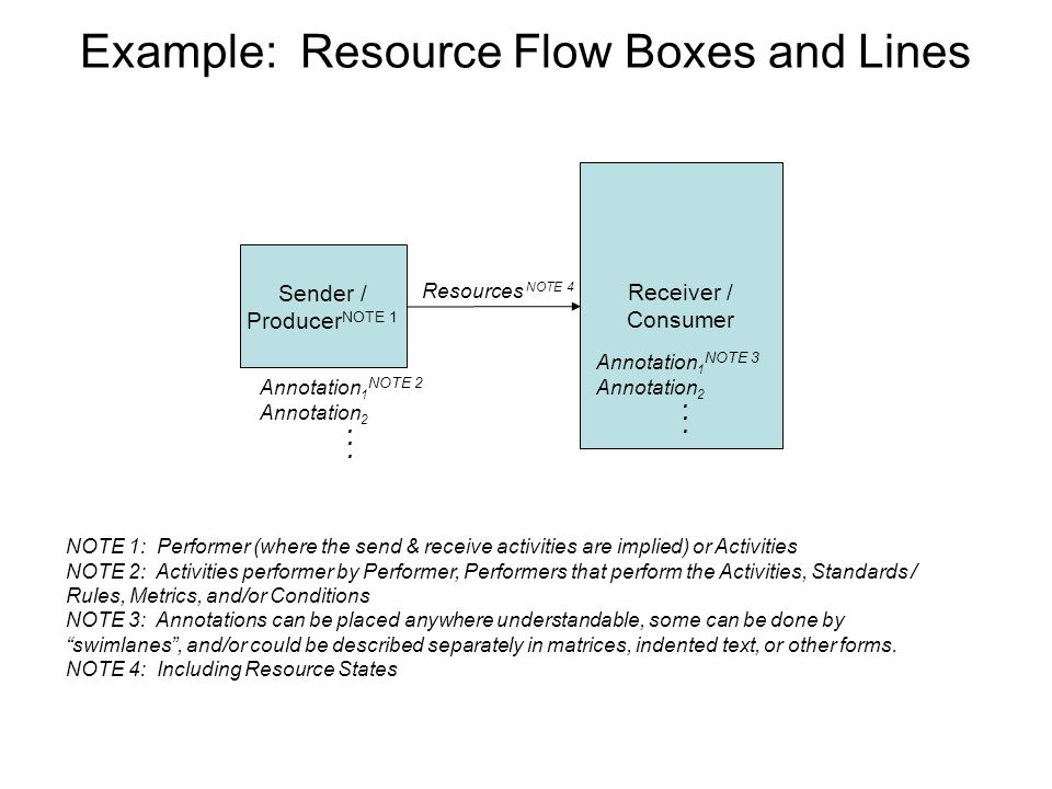 Example: Resource Flow Boxes and Lines