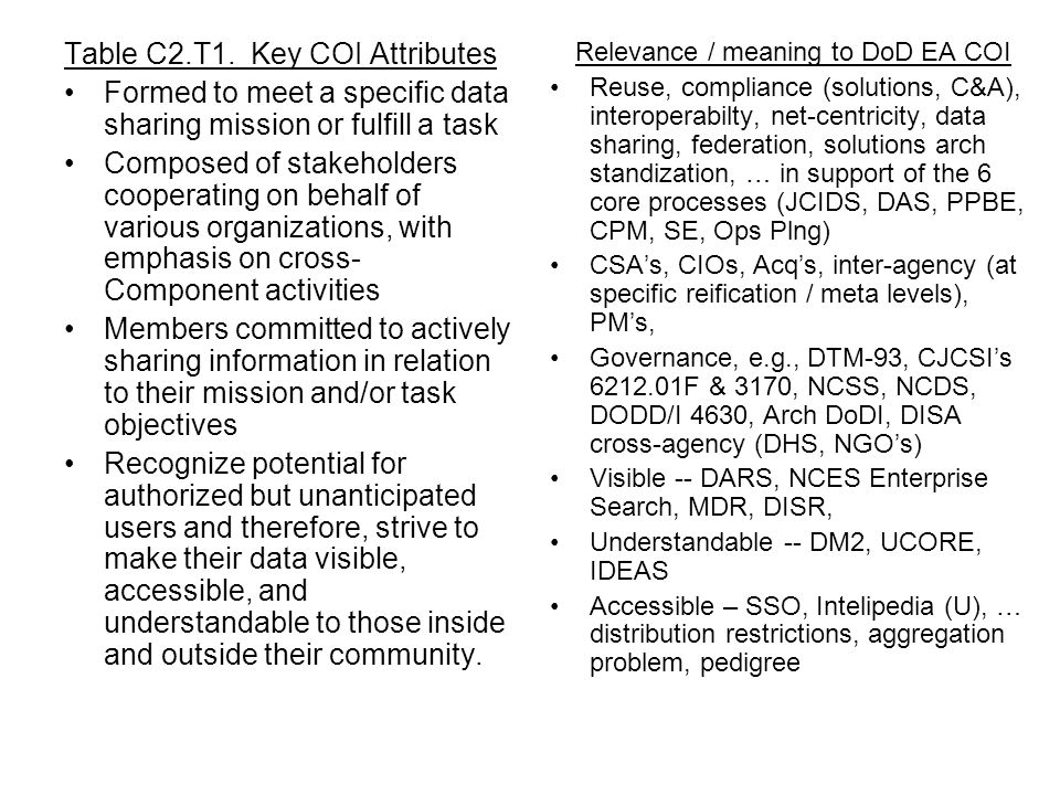 Relevance / meaning to DoD EA COI