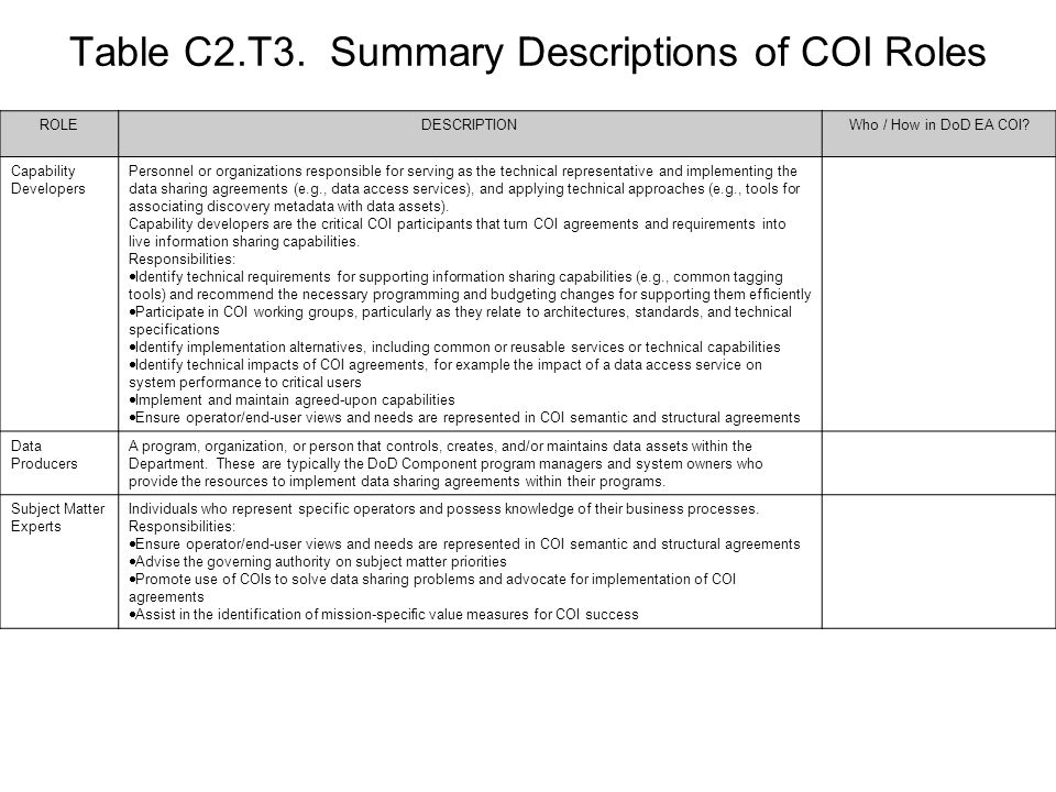 Table C2.T3. Summary Descriptions of COI Roles
