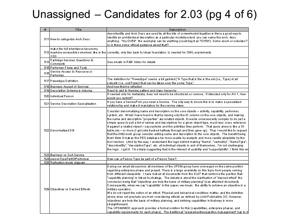 Unassigned – Candidates for 2.03 (pg 4 of 6)