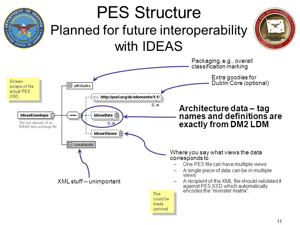 PES Structure Planned for future interoperability with IDEAS