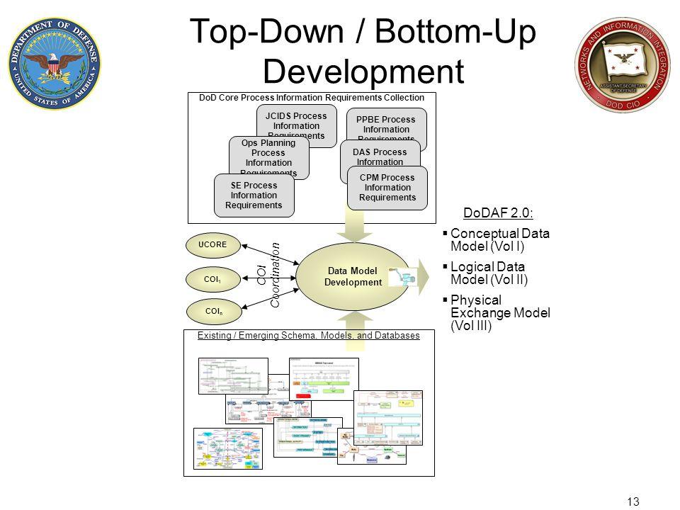 Top-Down / Bottom-Up Development