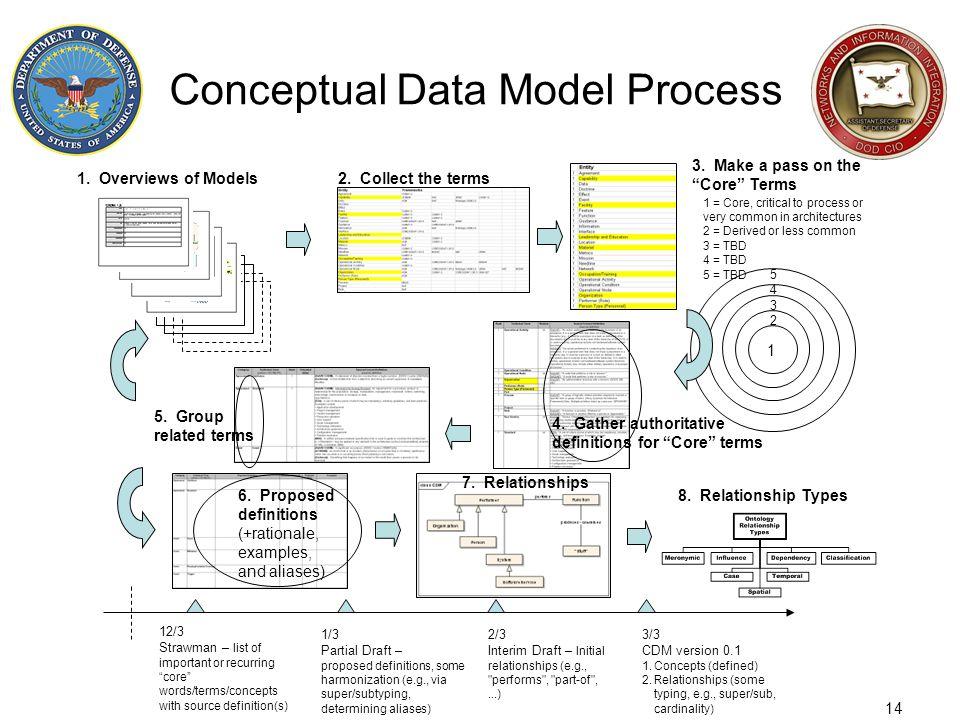 Conceptual Data Model Process