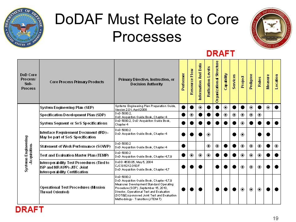 DoDAF Must Relate to Core Processes