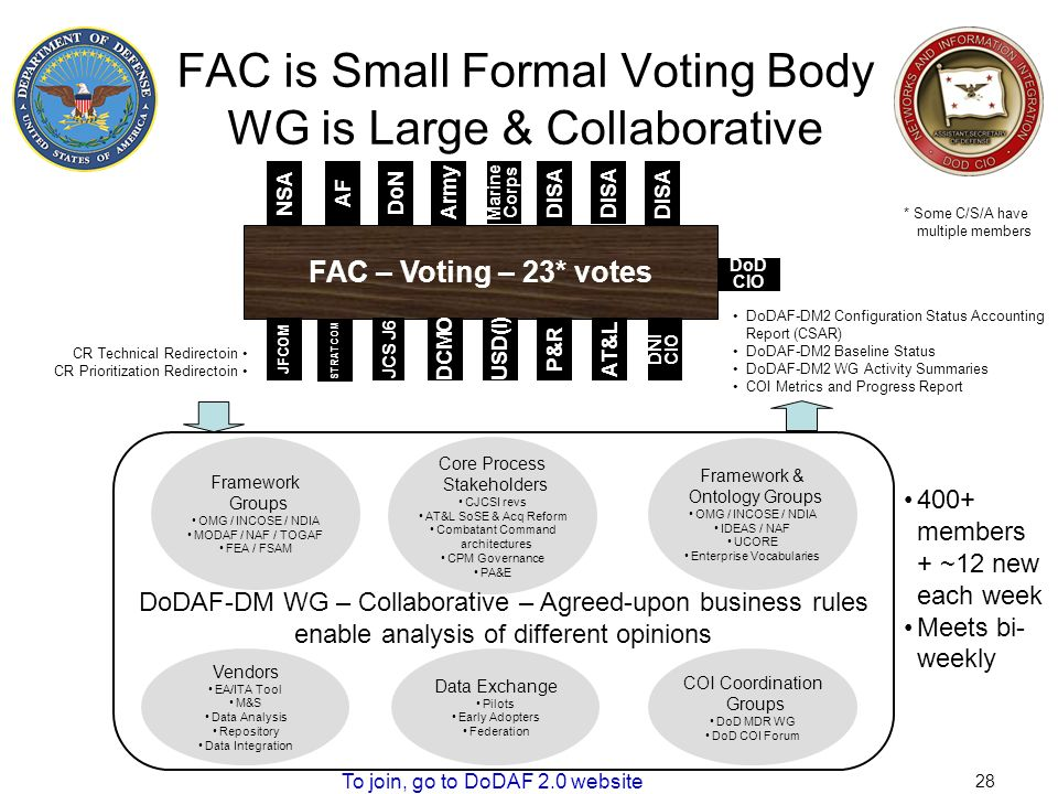 FAC is Small Formal Voting Body WG is Large & Collaborative