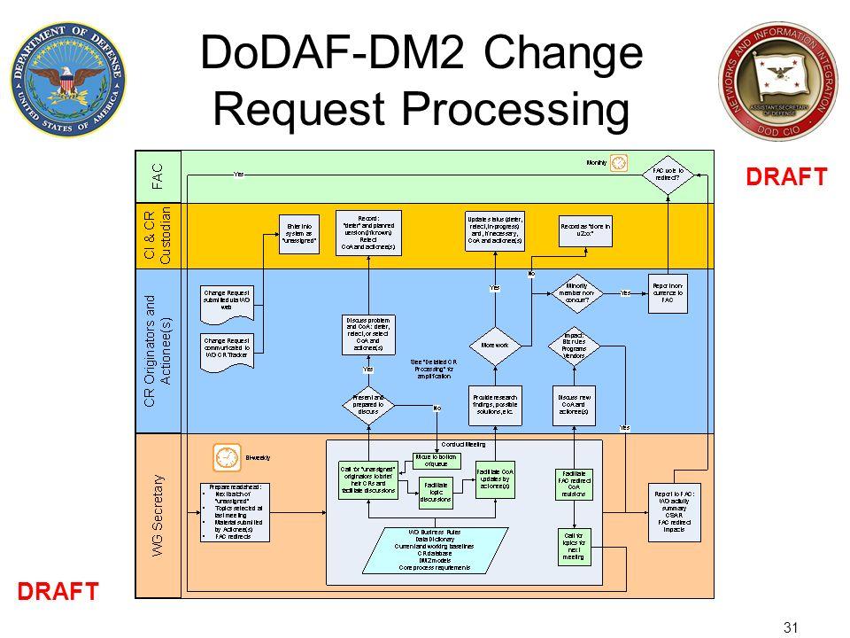 DoDAF-DM2 Change Request Processing