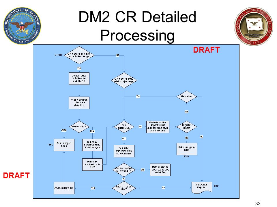 DM2 CR Detailed Processing