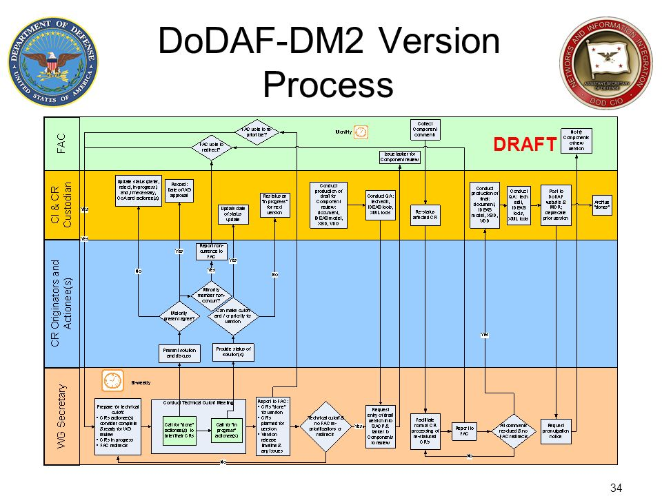 DoDAF-DM2 Version Process