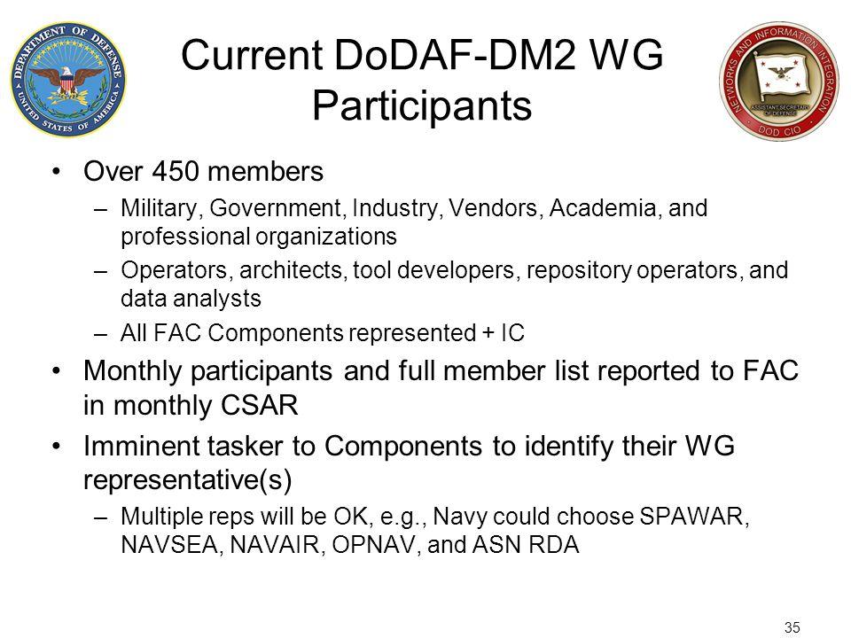 Current DoDAF-DM2 WG Participants